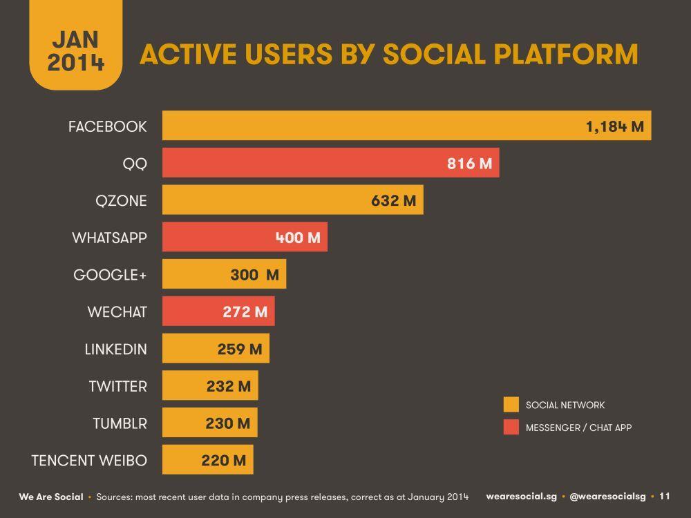 Most popular messaging apps 2018  Statista