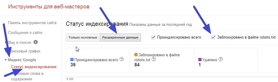 status-indexirovaniya