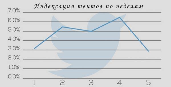 indexirovanie-twitow-po-nedelyam