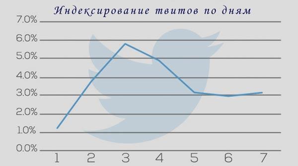 indexirovanie-twitter-po-dnyam