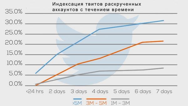 twitter-indexaciya-magorov-so-vremenem