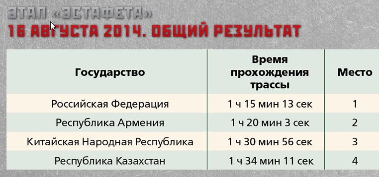 Победители танкового биатлона 2014