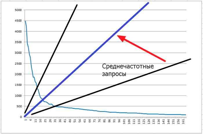 grafik-chastoti-zaprosov-s-sch-diapazon