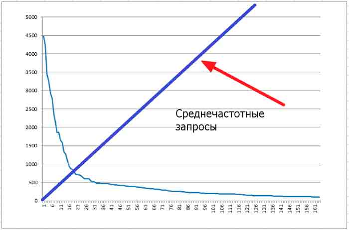grafik-chastoti-zaprosov-s-sch