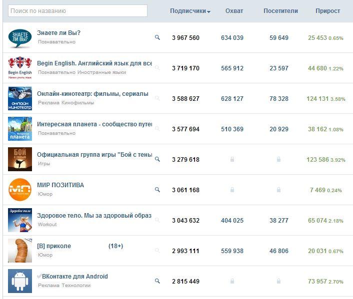 Самые популярные группы в Вконтакте