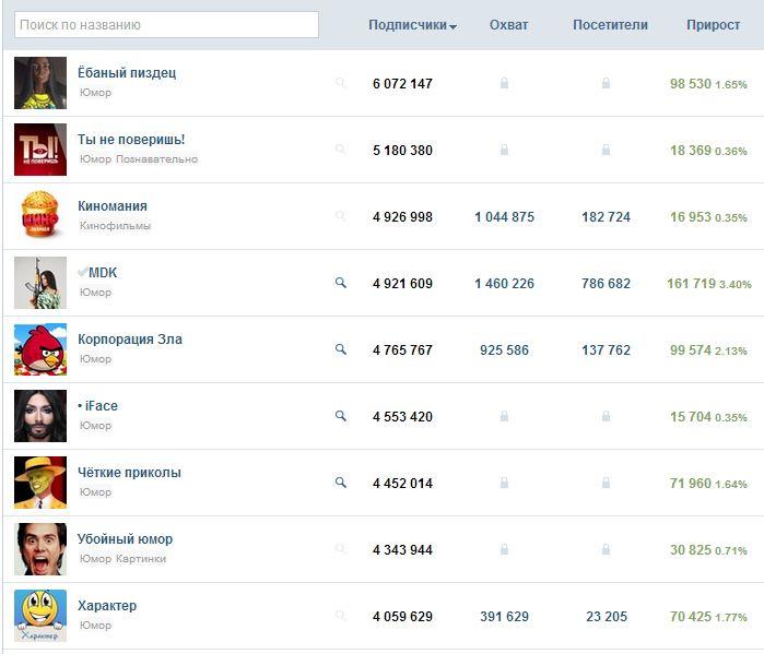 Самые популярные паблики Вконтакте