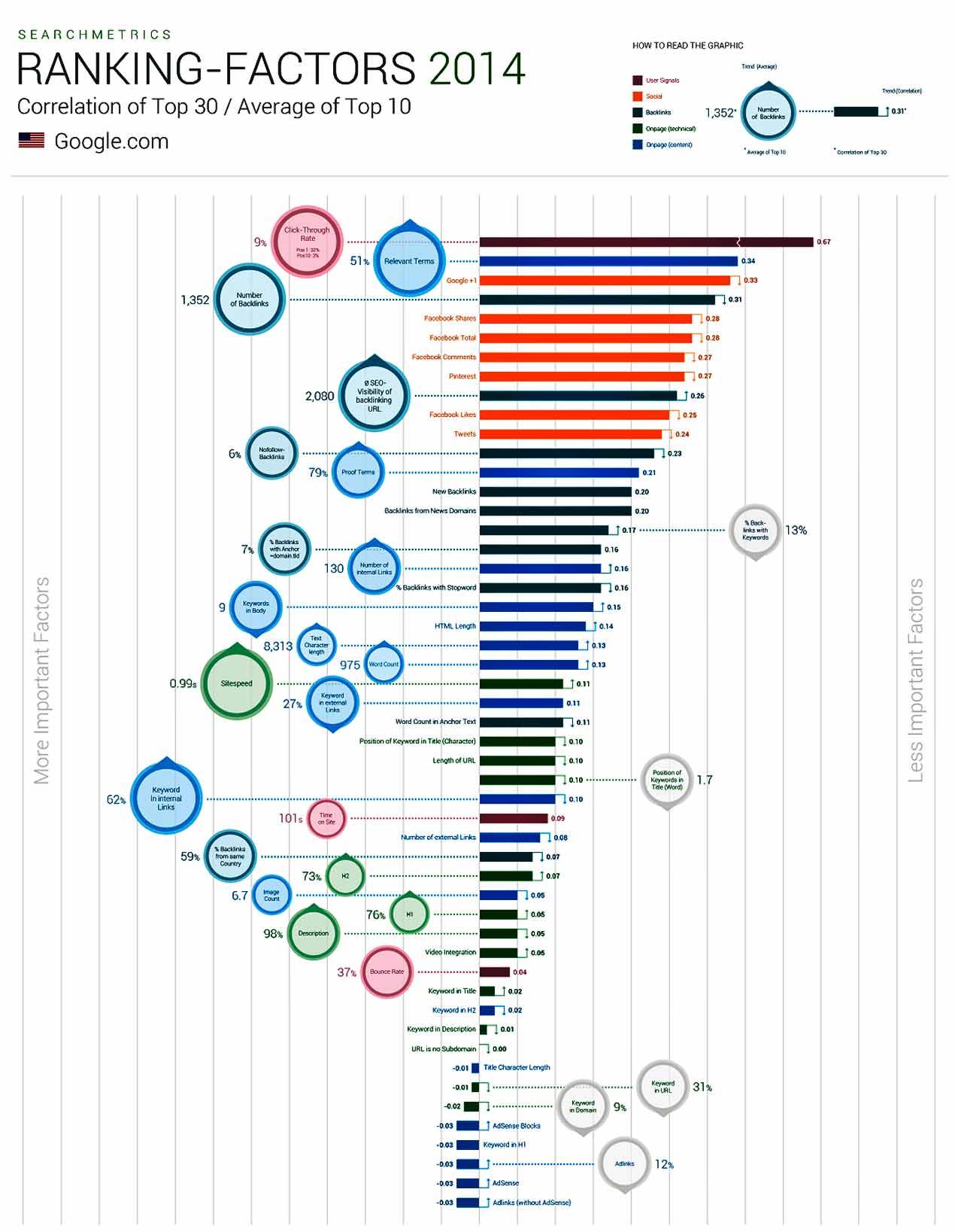 Факторы ранжирвоания Гугл в 2014 году
