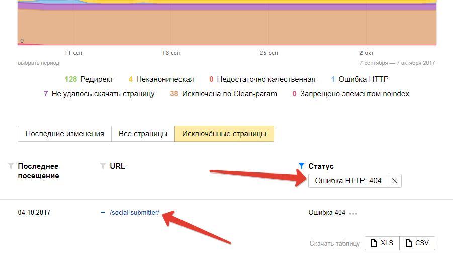 битые ссылки в Яндекс.Вебмастере